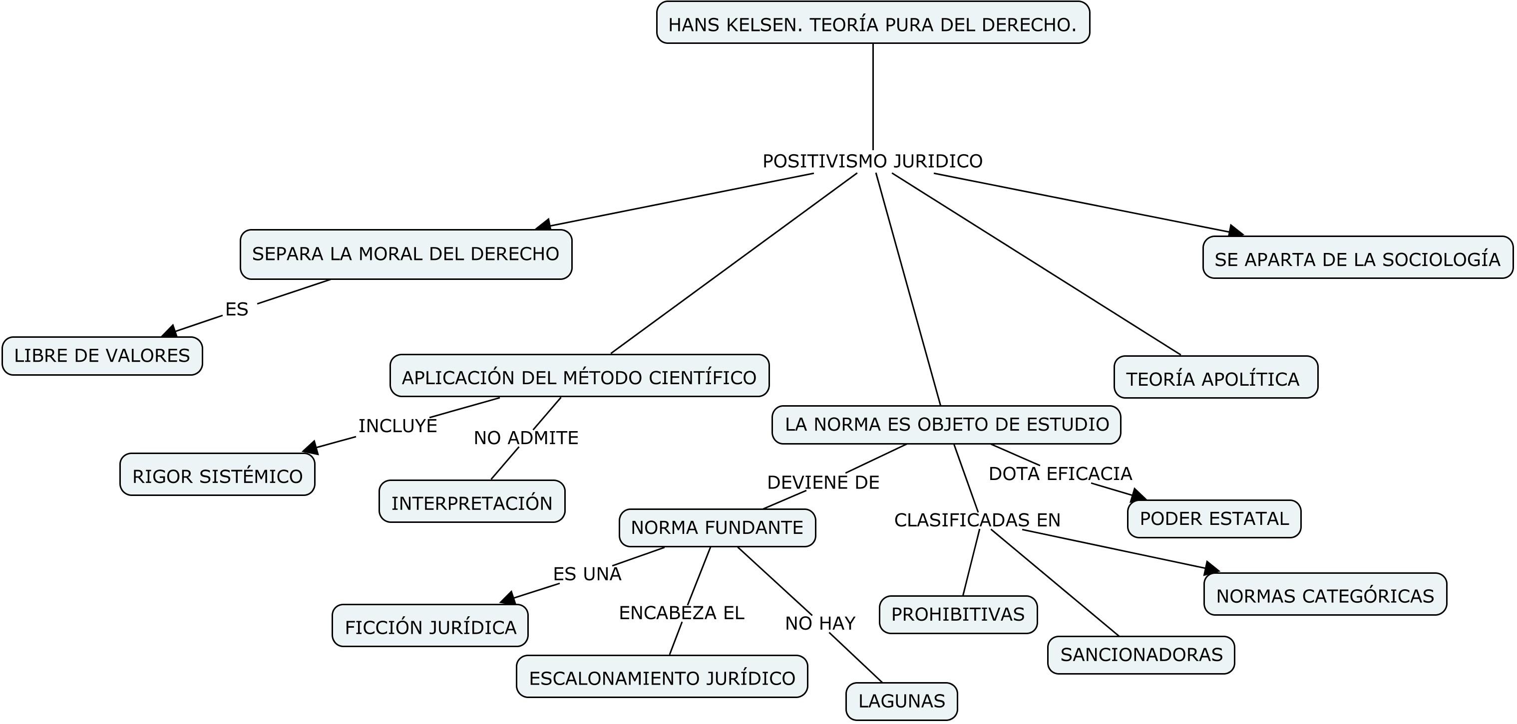 Las Bases Del Positivismo Jurídico En Hans Kelsen Y H L A